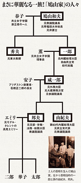 鳩山家の家系図