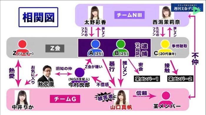 週刊文春が作成した、NGT48暴行事件の相関図