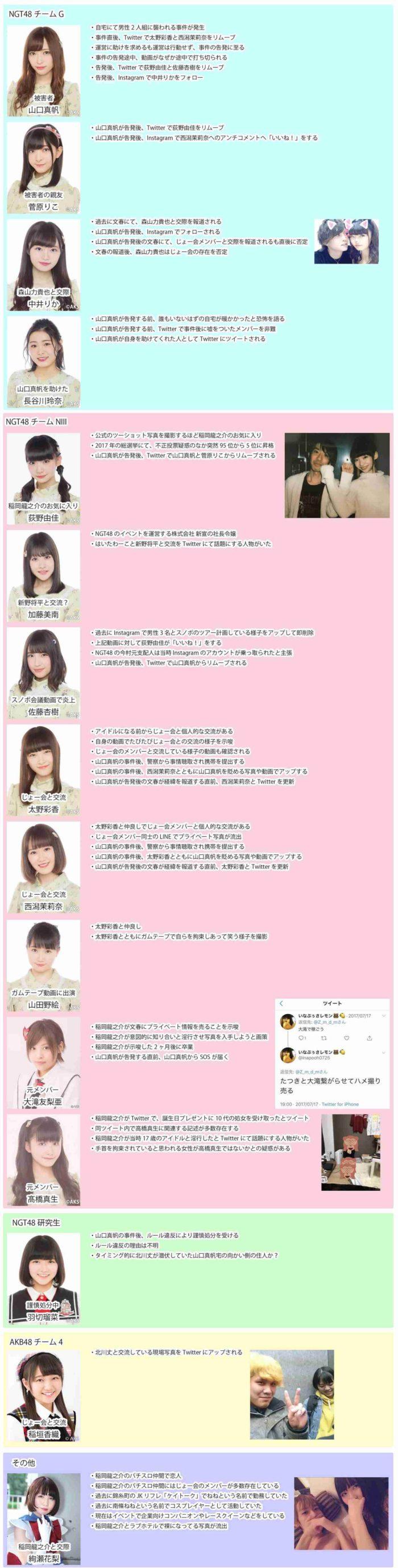 事件に関するNGT48メンバーの動き