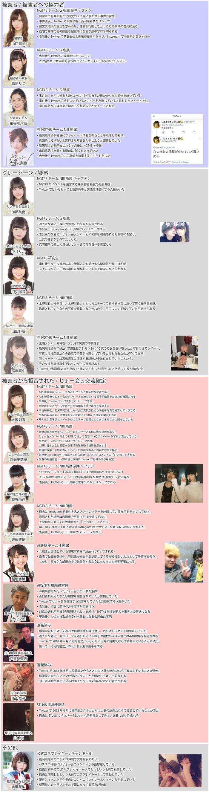 事件に関するNGT48メンバーの動き(2012年1月21日更新Ver.)