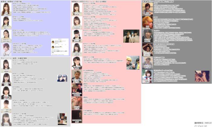 事件に関するNGT48メンバーの動き(2012年1月21日更新Ver.3.1)