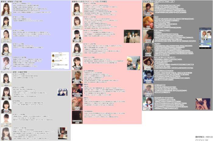事件に関するNGT48メンバーの動き(2012年1月21日更新Ver.4.2)