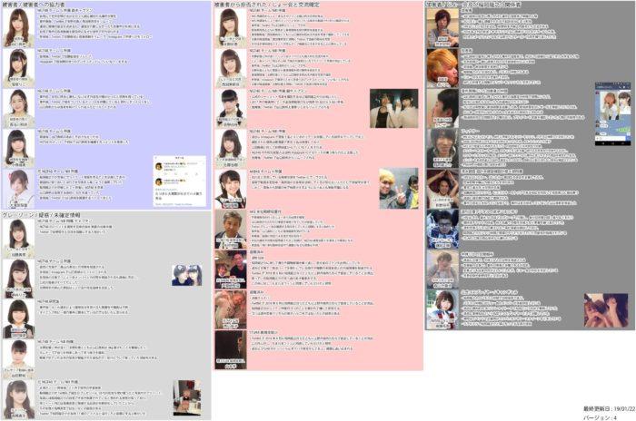 事件に関するNGT48メンバーの動き(2012年1月21日更新Ver.4)