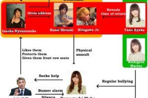 NGT48山口真帆さん暴行事件の相関図