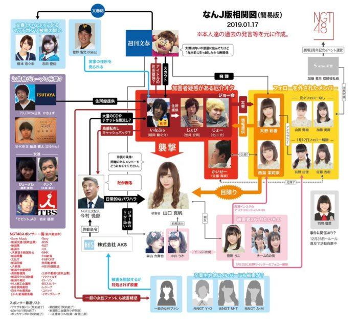 NGT48山口真帆さん暴行事件の相関図 (簡易版) ( 2019年1月17日)