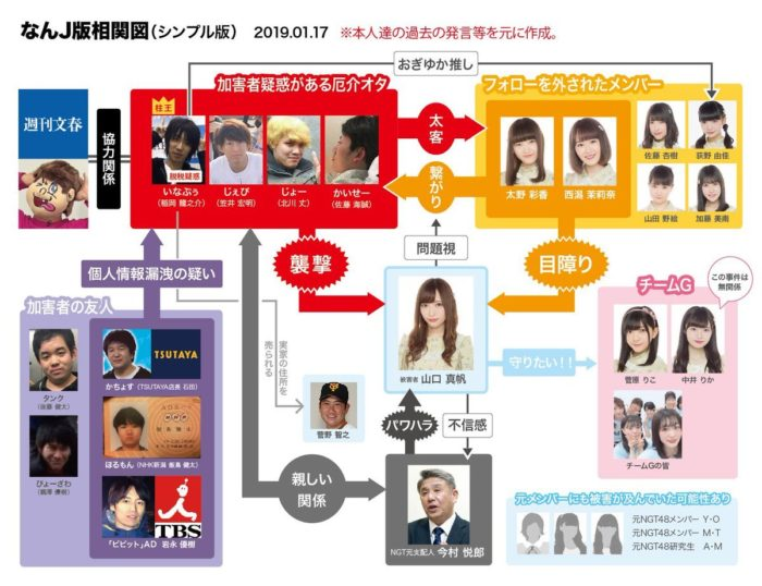 NGT48山口真帆さん暴行事件の相関図 (なんJ版相関図 シンプル版 2019年1月17日)