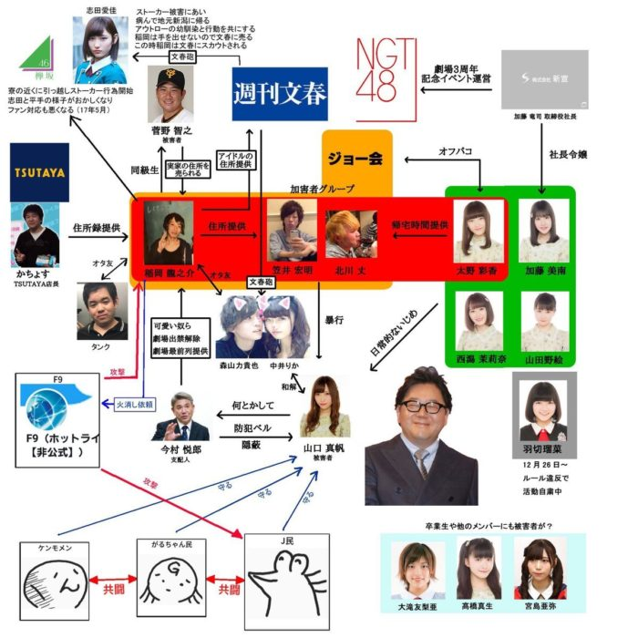 NGT48レイプ事件関連図