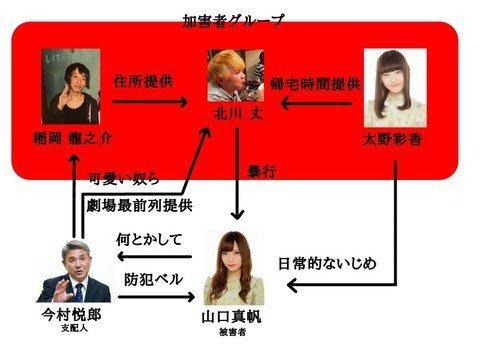 NGT48山口真帆さん暴行事件相関図なんJ版2019年1月11日ver.
