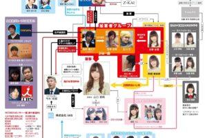 NGT48山口真帆さん暴行事件の相関図 (なんJ版相関図 簡易版 2019年1月15日)