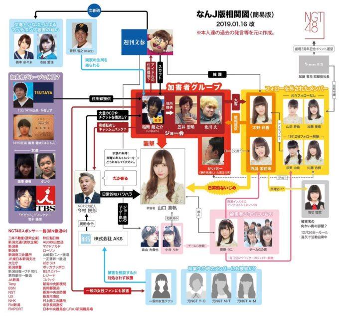 NGT48山口真帆さん暴行事件の相関図 (なんJ版相関図 簡易版 2019年1月16日改)