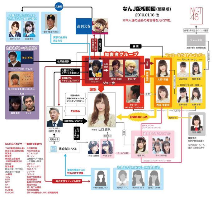NGT48山口真帆さん暴行事件の相関図 (なんJ版相関図 簡易版 2019年1月16日改)改訂版