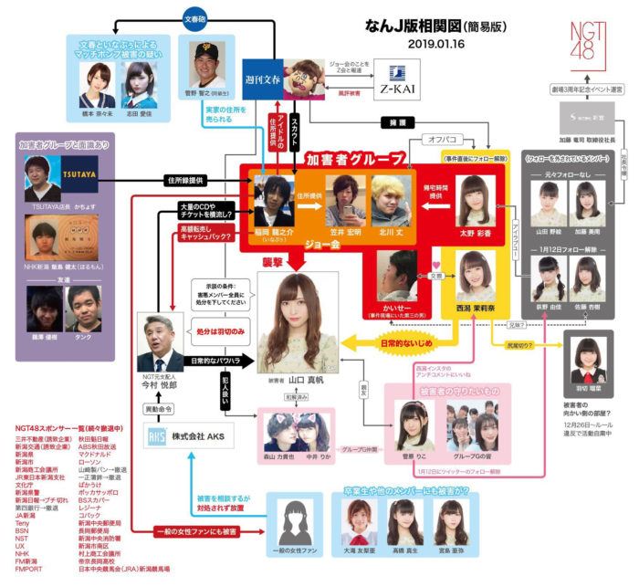 NGT48山口真帆さん暴行事件の相関図 (なんJ版相関図 簡易版 2019年1月15日)改訂版