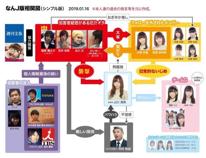 NGT48山口真帆さん暴行事件の相関図 (なんJ版相関図 シンプル版 2019年1月16日改)