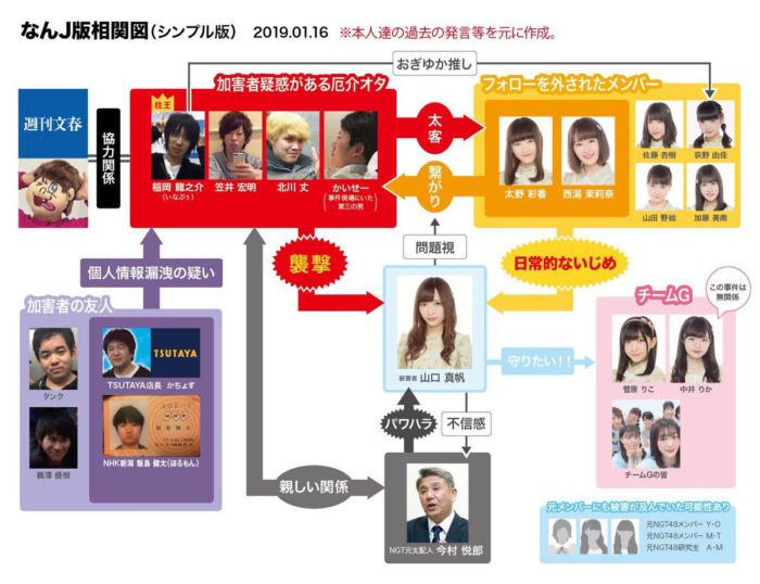 NGT48山口真帆さん暴行事件の相関図 (なんJ版相関図 シンプル版 2019年1月16日改)改訂版