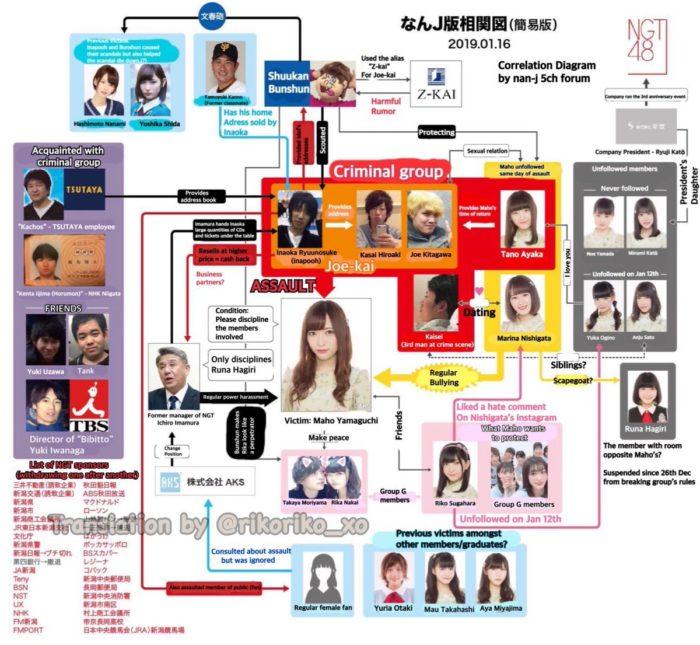NGT48山口真帆さん暴行事件の相関図 (English Ver.)